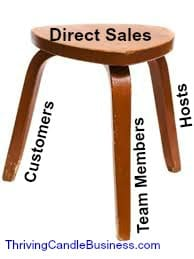 three legged stool sales